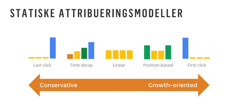 Attribuering-Attribution-Model-IMPACT-Extend