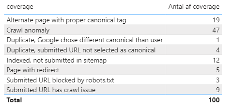 url inspection tool stats